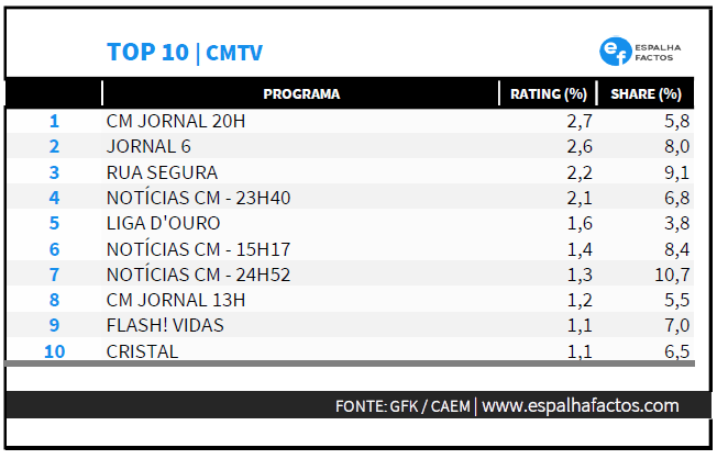 CMTV TOP 10